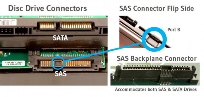 Interfaz SAS