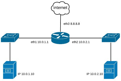 Red ejemplo iptables